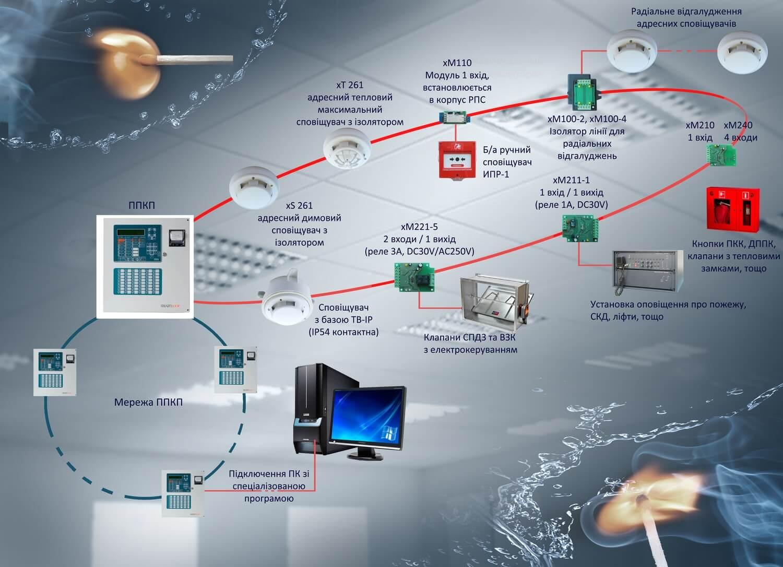 Система адресно-аналогової пожежної сигналізації